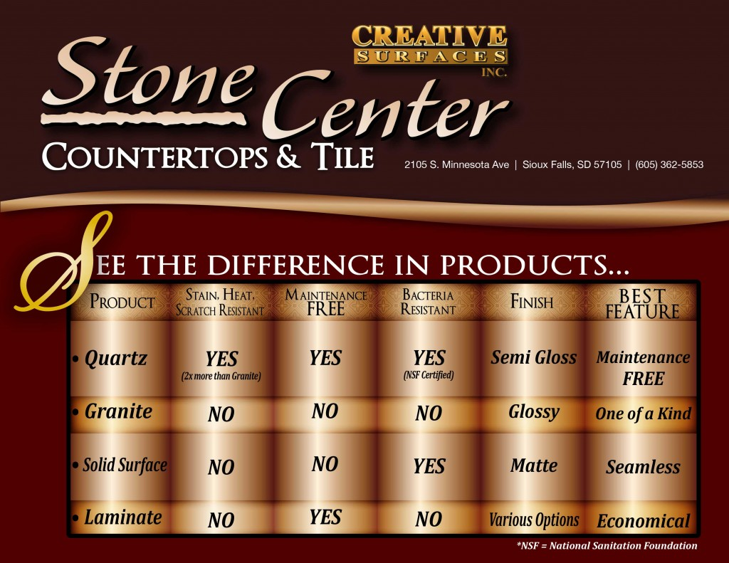 Countertop Product Chart